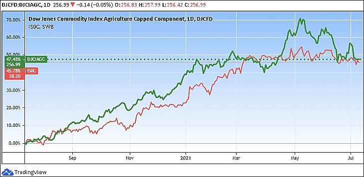 Az iShares Agribusiness ETF (ISAG) és Dow Jones Commodity Agriculture index (Tradingview.com)