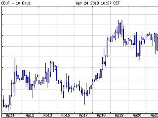 Gyengül a forint, erősödik a dollár, magasban az olajár