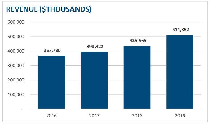 Forrás: MarketAxess 2019 Annual Report