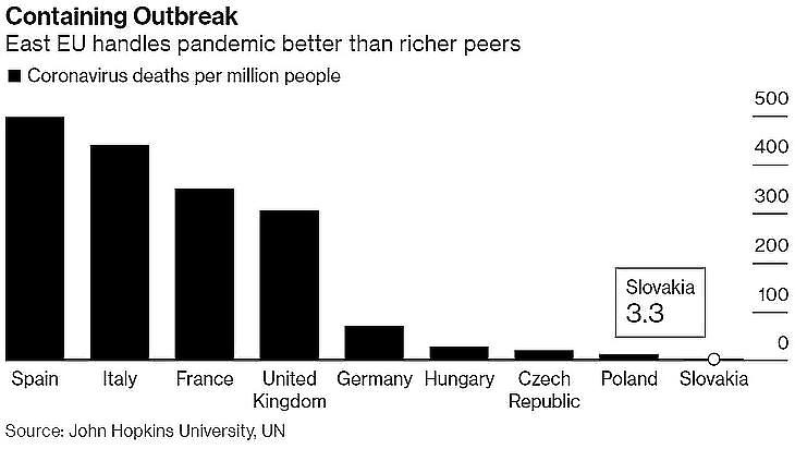 Egymillió lakosra jutó halálesetek száma európai országokban.  Forrás: Bloomberg