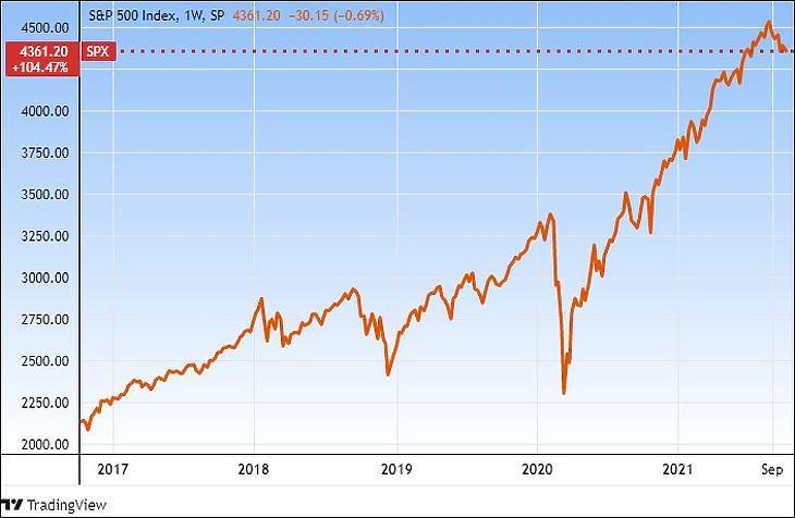 Az S&P 500 index öt éve (Tradingview.com)