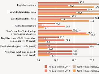 Hátrányban a romák: a közmunka csak látszólag oldott meg mindent