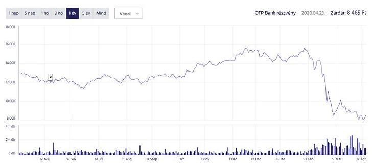 Nagyot esett a részvény ára