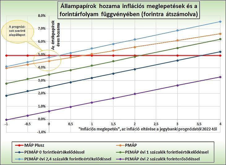 4. Állampapírok hozama inflációs meglepetések és a forintárfolyam függvényében