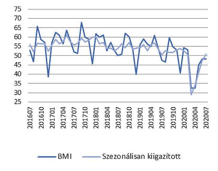 Az elmúlt hónapok pesszimzmusa után stagnálás közelébe kúszott fel a BMI