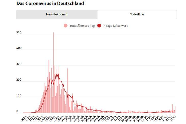 Koronavírusos halálesetek Németországban. (Piros oszlop: napi szám, piros vonal: hétnapos átlag. Forrás: Frankfurter Allgemeine Zeitung)