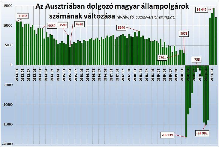 2. Az Ausztriában dolgozó magyar állampolgárok számának változása év/év alapon (fő, Sozialversicherung.at)