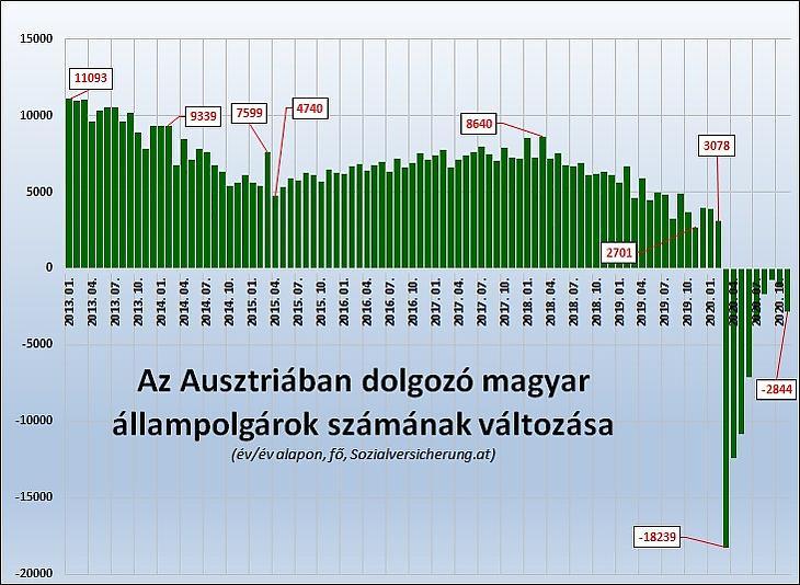 Az Ausztriában dolgozó magyarok számának változása év/év alapon (Sozialversicherung.at)
