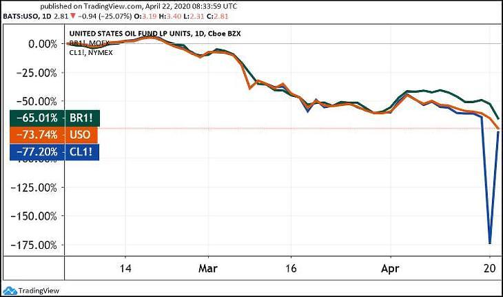 A Brent (BR1), a WTI (CL1) és az USO amerikai olajalap ([Tradingview.com](https://www.tradingview.com))