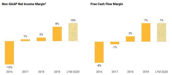 Forrás: BlackLine befektetői prezentáció, 2020. augusztus 20.