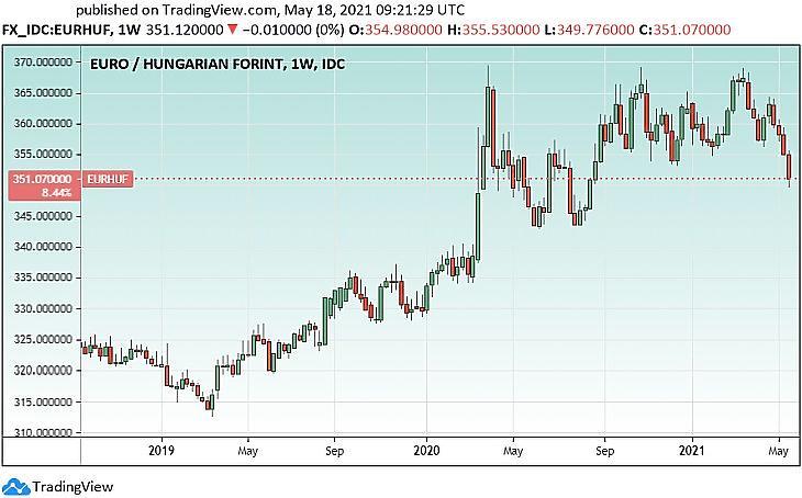 Az EUR/HUF árfolyam 350 alatt is volt (Tradingview.com)