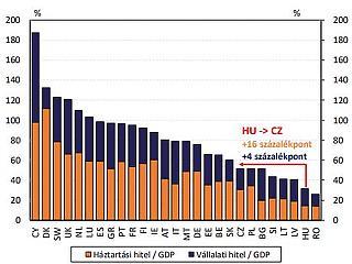 Sokat keresnek a magyar bankok, de nem jól