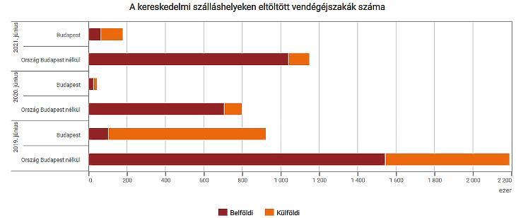 Júniusi adatok a szálláshelyekről (forrás: KSH)